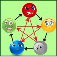 Пять элементов в характере человека 2